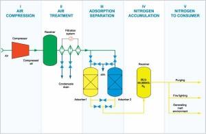 Prinsip-kerja-Nitrogen-Generator